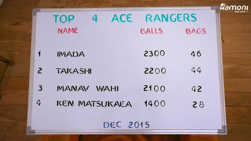 Leaderboard Hamoni Ace Ranger Dec'15